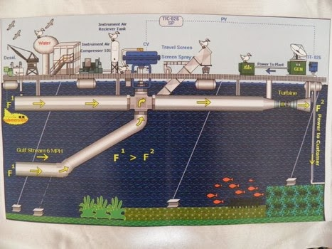Ocean Tunnels - a concept by Patrick McNulty to be lined up across the Gulf Stream