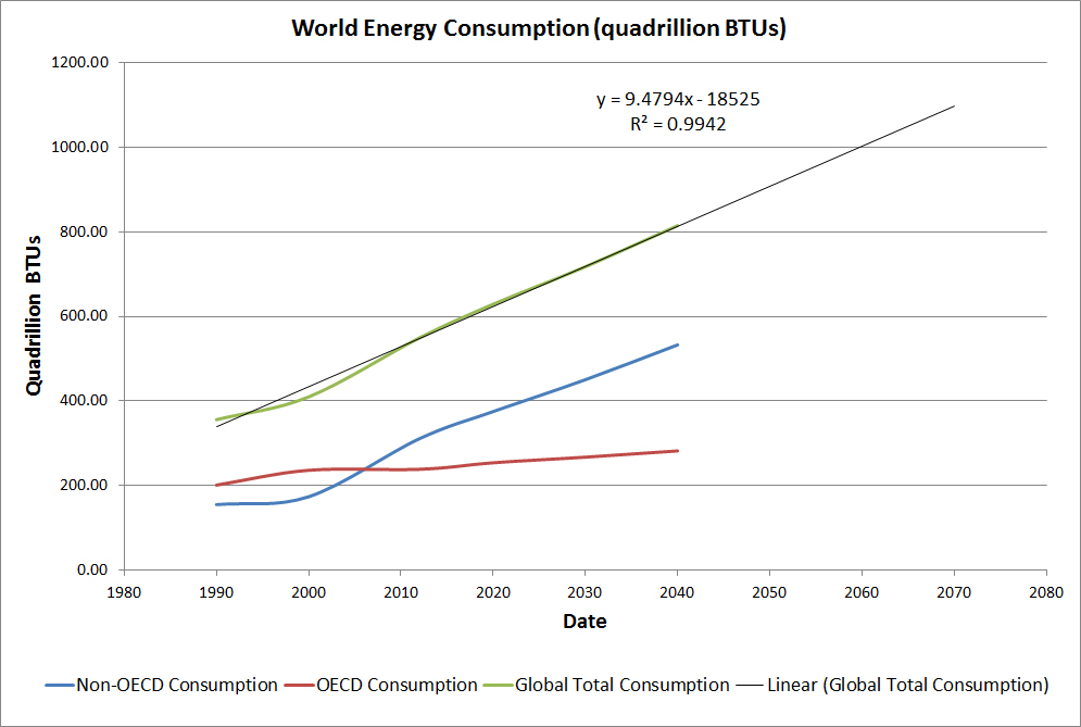 World energy consumption for OECDE and Non-OECD countries.      http://www.eia.gov/outlooks/ieo/world.cfm