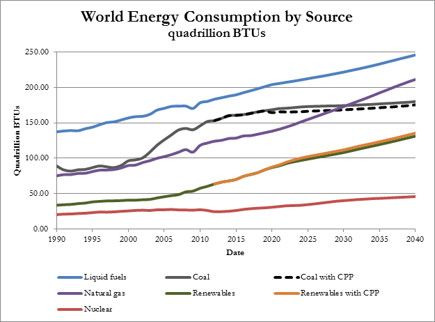 The projected global consumption by source to 2040 courtesy of the International Energy Association.