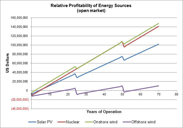 Relative profitability based on a simplified assessment using Overnight Capital vs Levelized Cost of Energy. The actual numbers are hypothetical, but it does show a high profit potential, if the installations are efficient and if the price of energy is allowed to be set at market value.