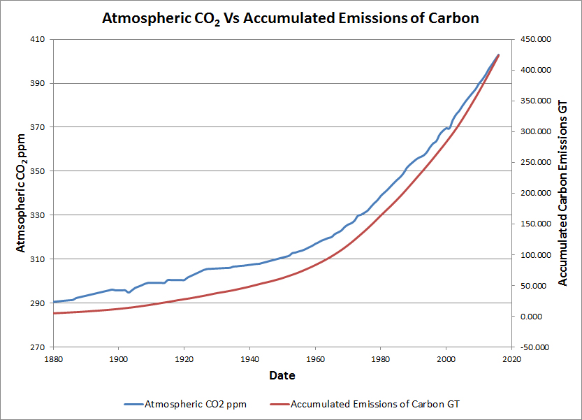 CO2 Emissions vs Atmospheric CO2.jpg