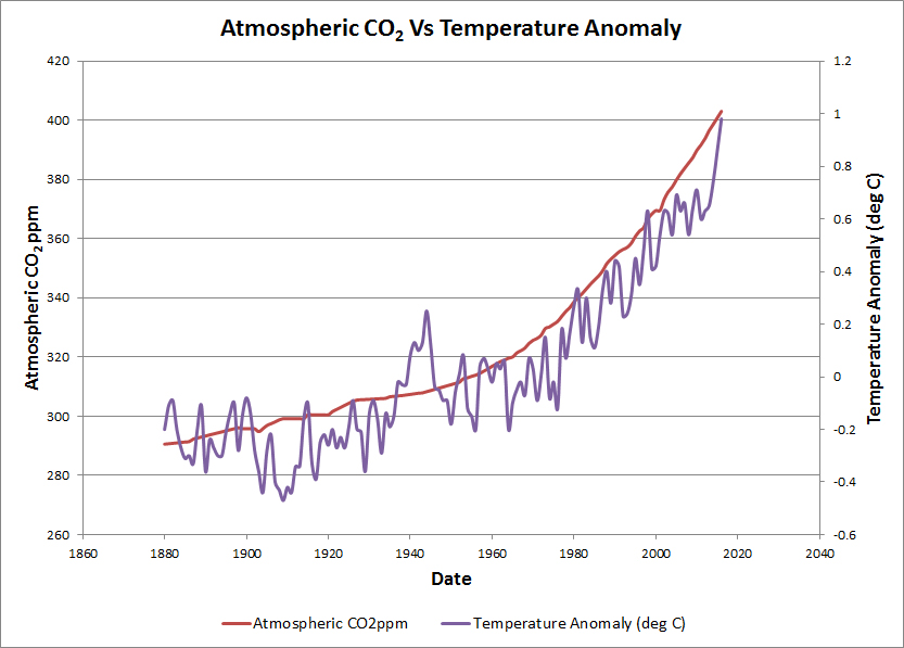 CO2 vs Temp.jpg