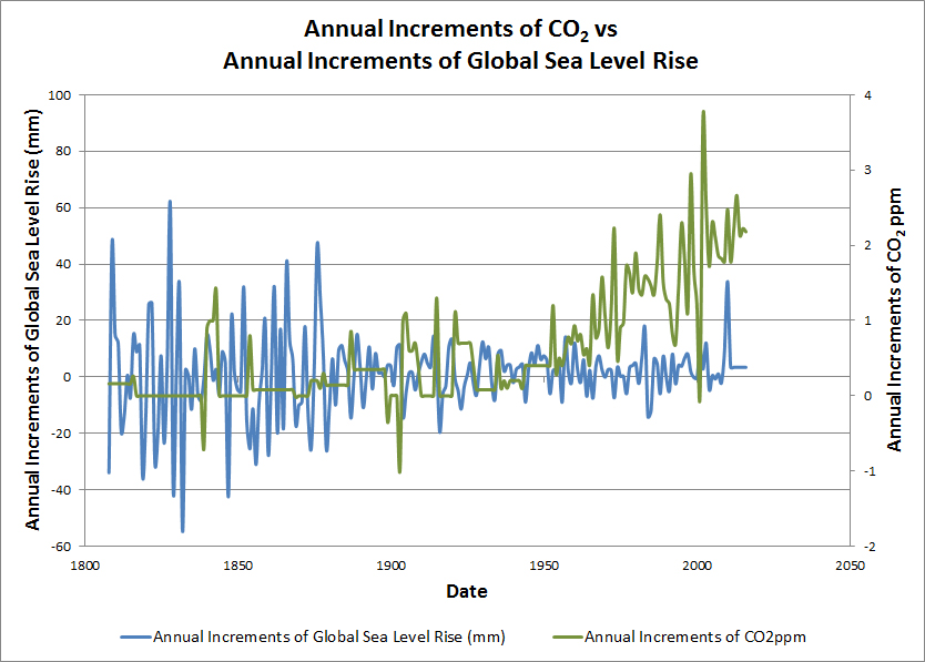 CO2 Increment vs SLR increment.jpg