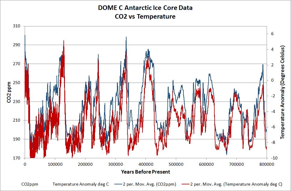 CO2 vs Temp Antarctic Ice 800k.jpg