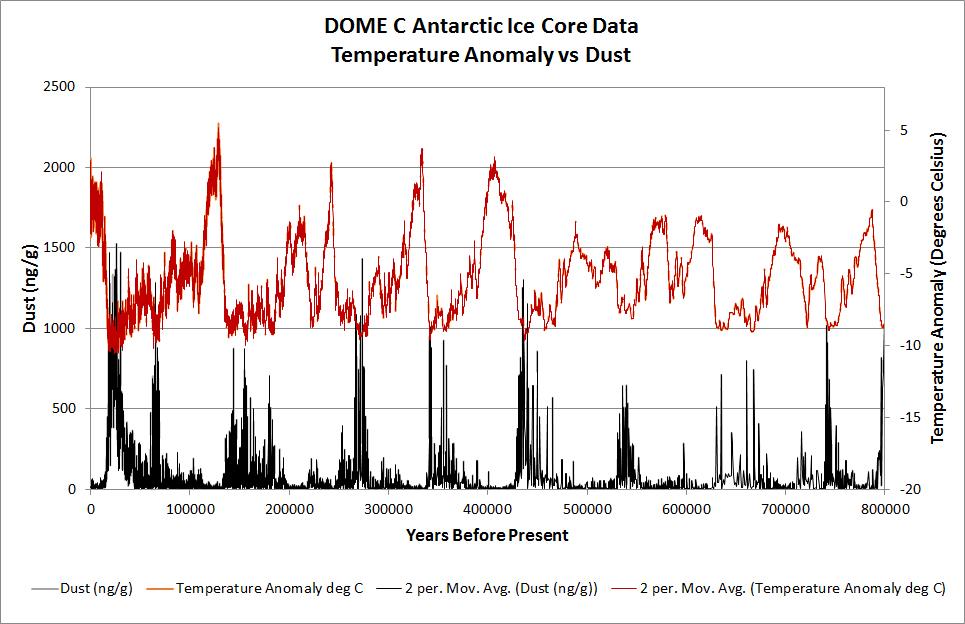 Dome C Dust vs Temp 2.jpg