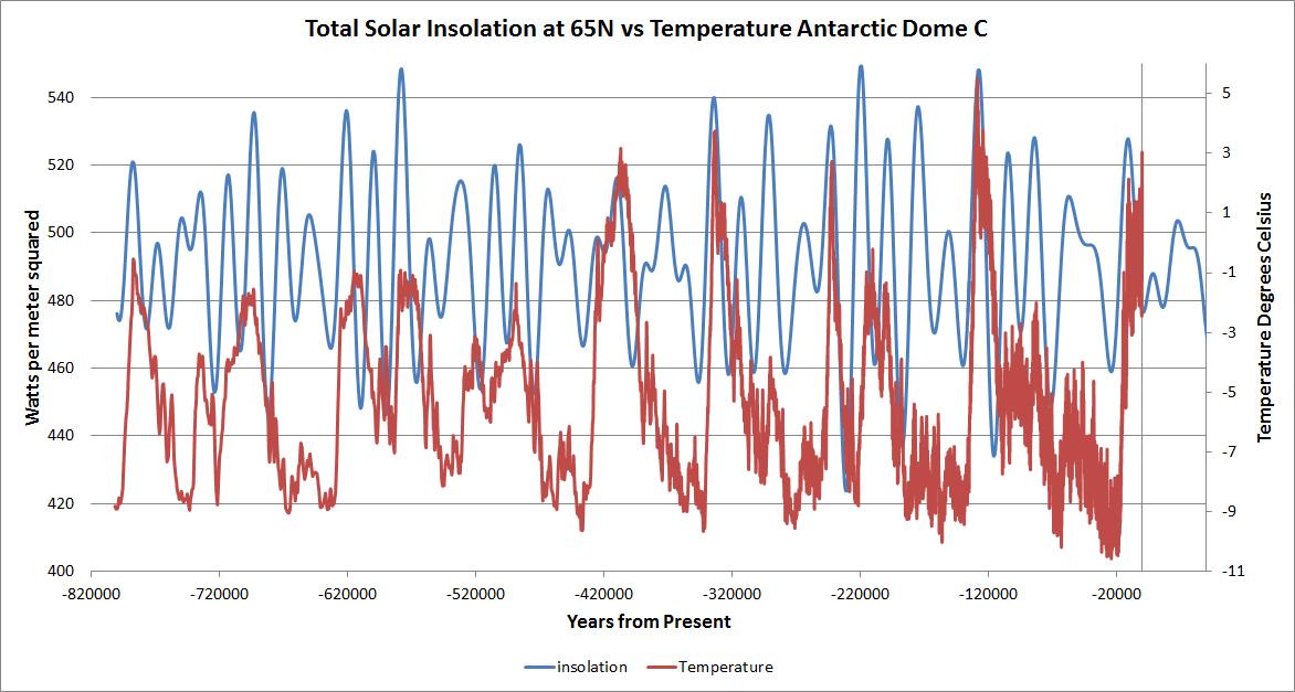 solar vs Dome C temp 800k.jpg