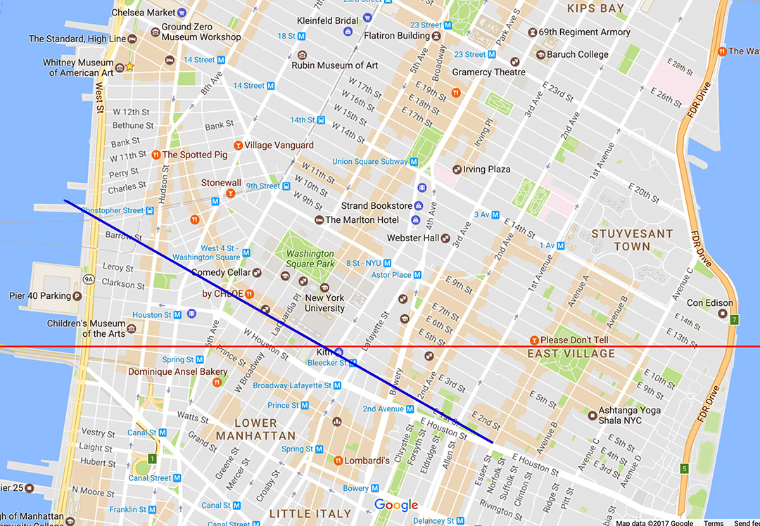 Red line is due west - East 14th street to Canal Street.  Blue line is the straight line of 1st Street that goes 29 degrees northwest to Christopher St, if 1st street went to the West Village.