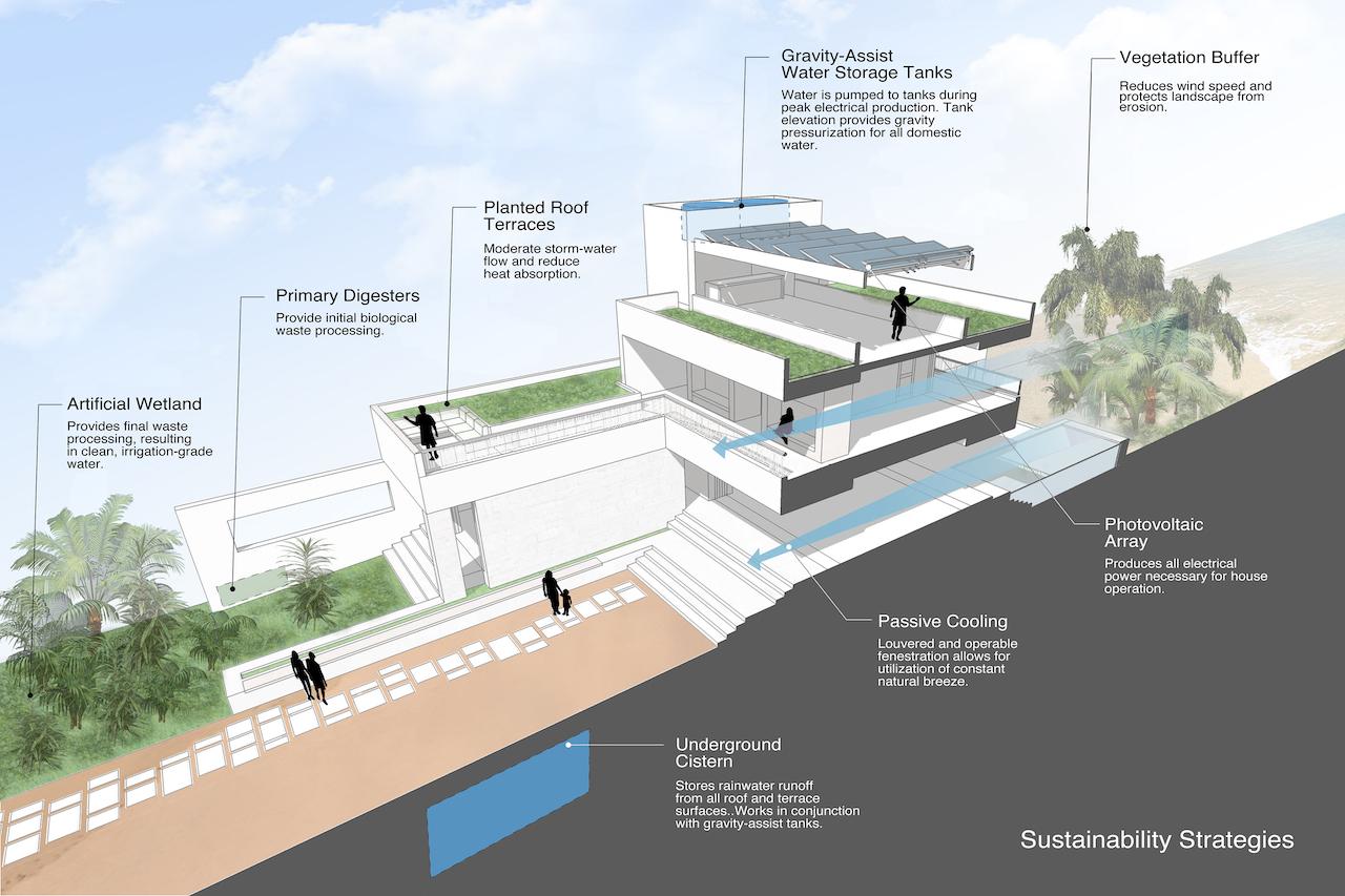 Sustainable features of the Casa Xixim Resort