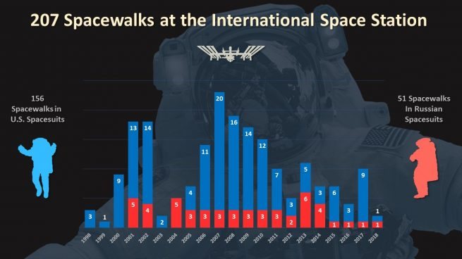 Since the first modules launched in 1998, there have been 207 spacewalks in support of ISS assembly and maintenance. Credit: NASA