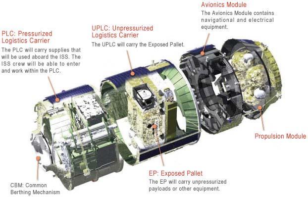 A diagram of the Kounotori spacecraft. Credit: NASA