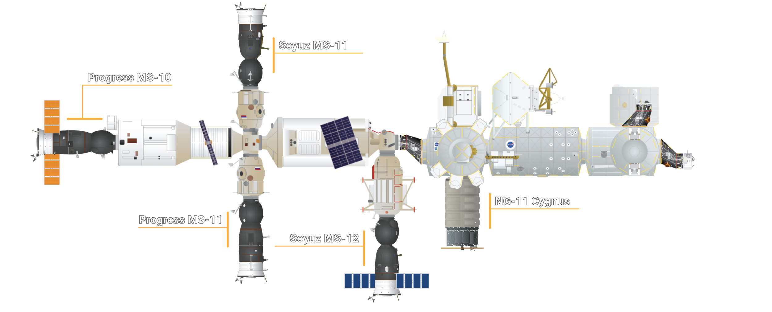 The ISS configuration following the arrival of the NG-11 Cygnus cargo spacecraft. Credit: Orbital Velocity