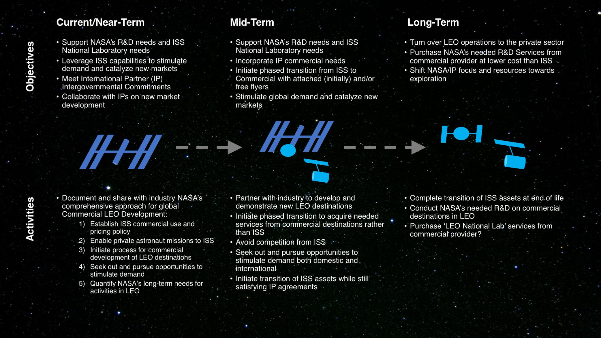 NASA's low Earth orbit transition plan. Credit: NASA