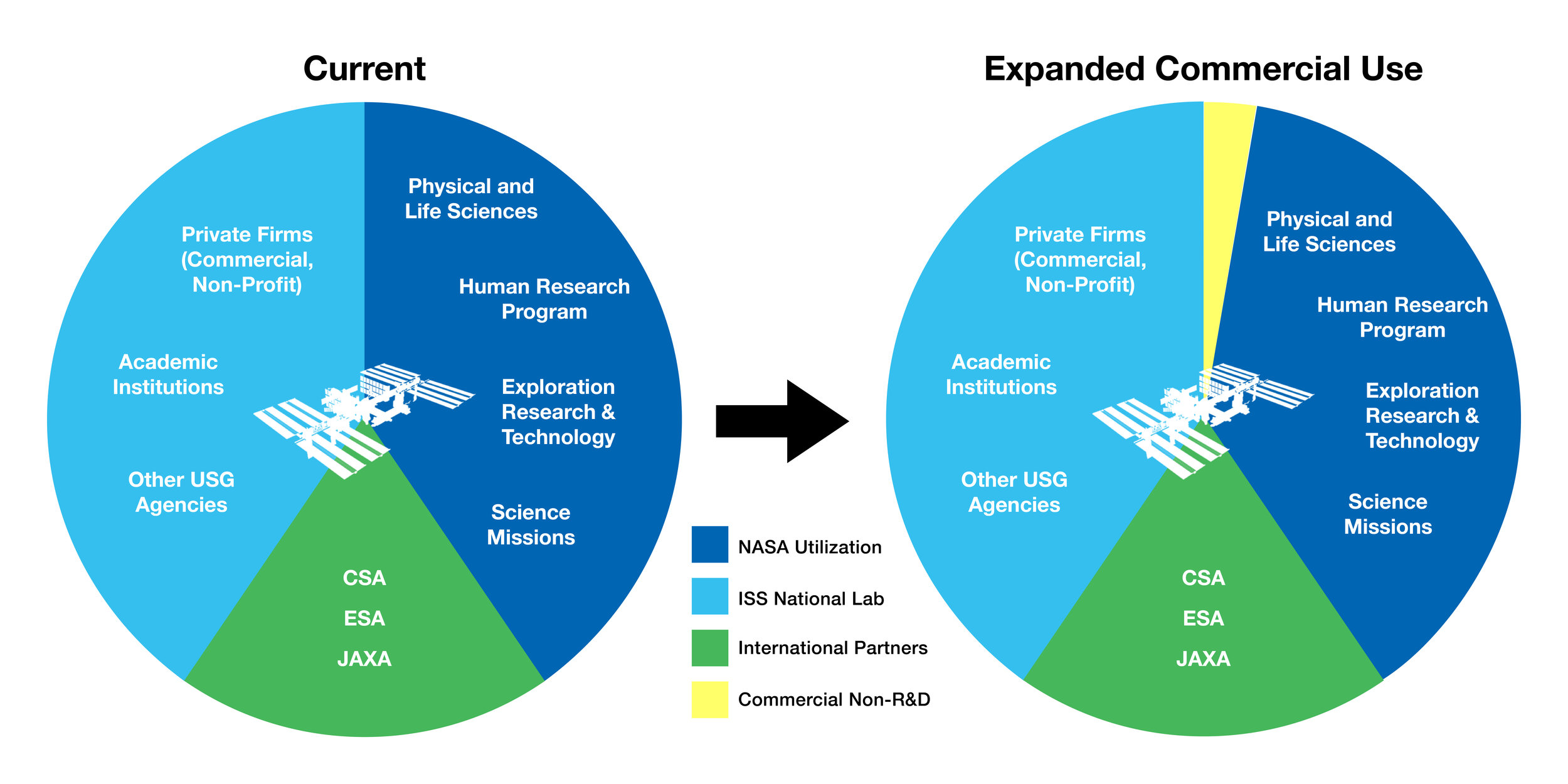 An example of resources allocated for commercial use. Credit: NASA