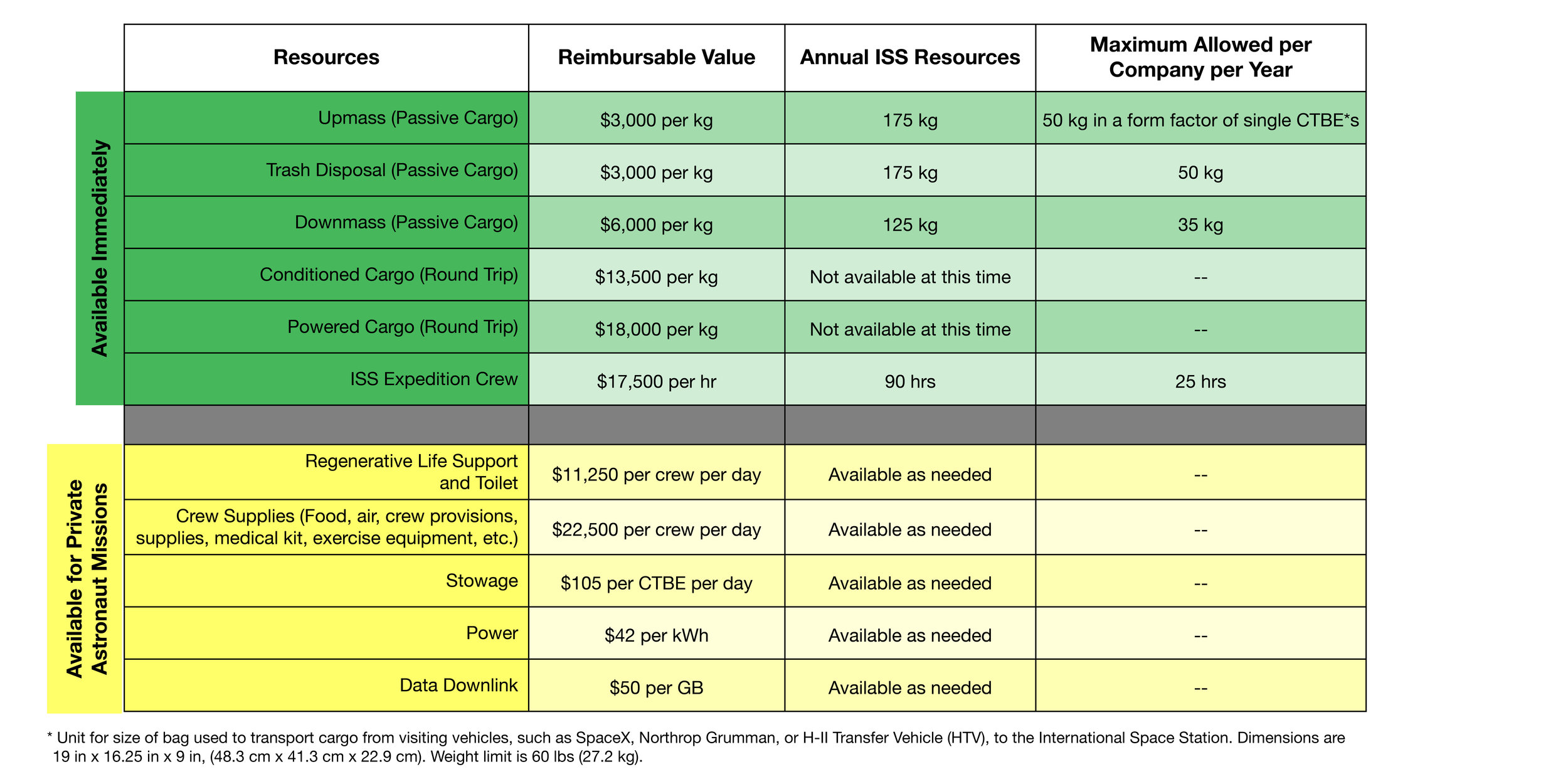 NASA's preliminary price sheet for commercial activity aboard ISS. Click to enlarge. Credit: NASA