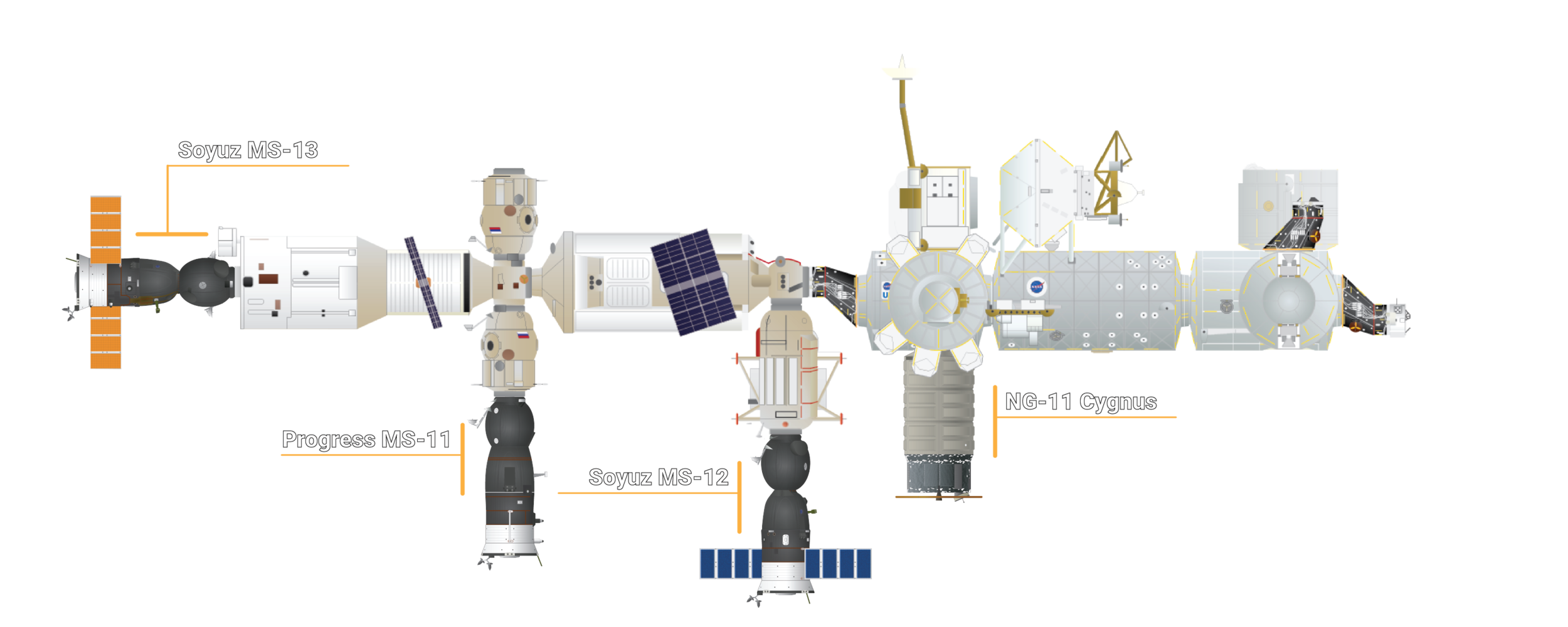The docking configuration of the ISS after the arrival of Soyuz MS-13. Credit: Orbital Velocity