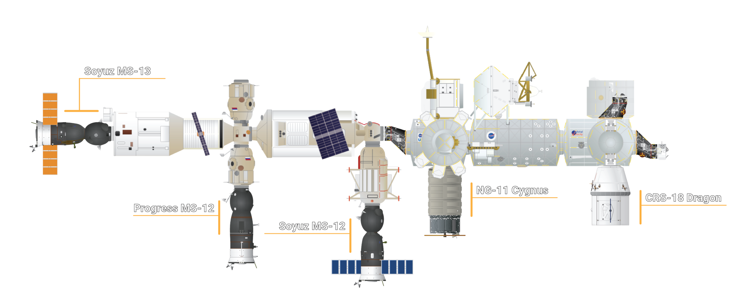 The visiting vehicles docked or berthed with the ISS at the end of July 2019. Credit: Orbital Velocity