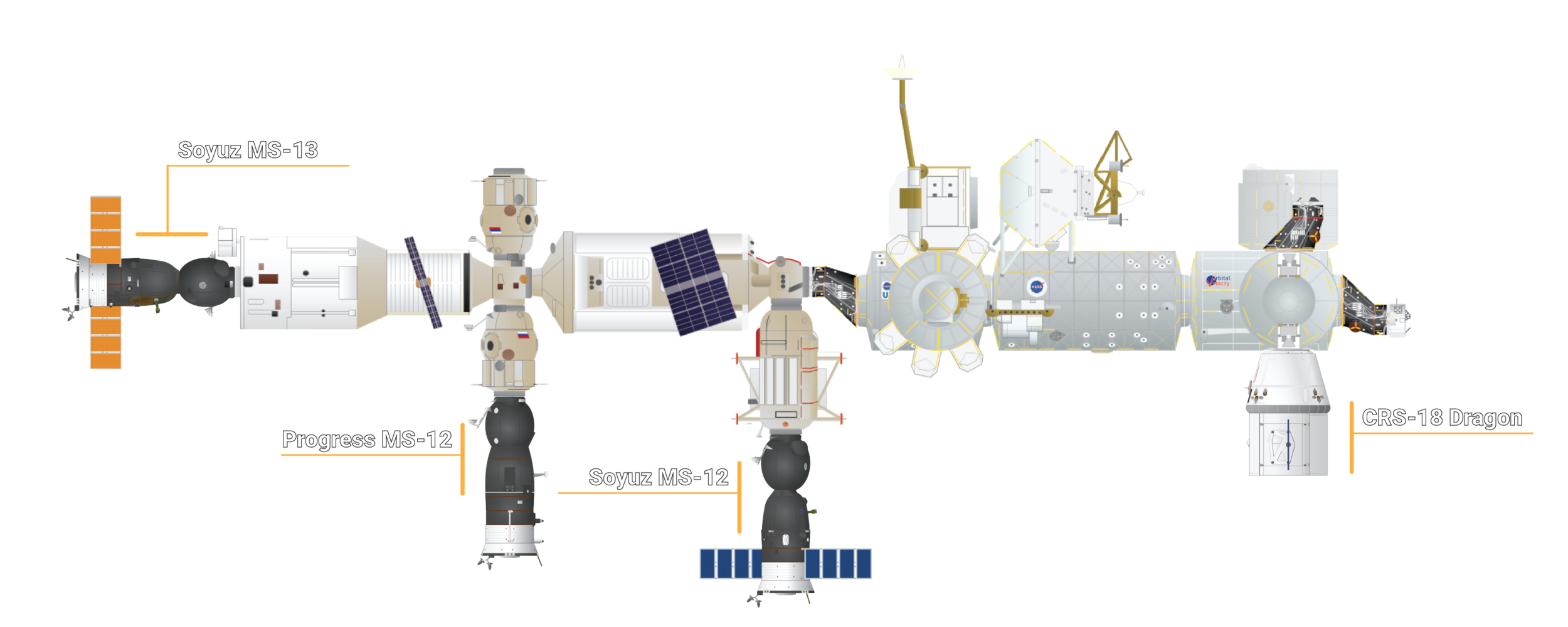 The visiting vehicles attached to the ISS following the departure of Cygnus. Credit: Orbital Velocity