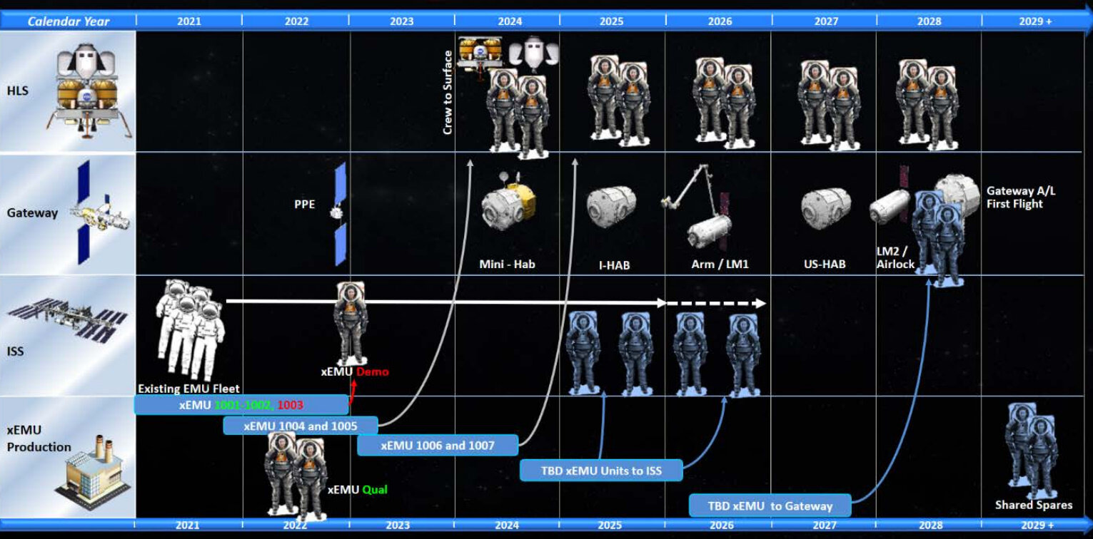 A graphic of NASA's proposed timeline for xEMU development. Credit: NASA