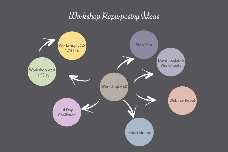 Workshop Repurposing Chart.png