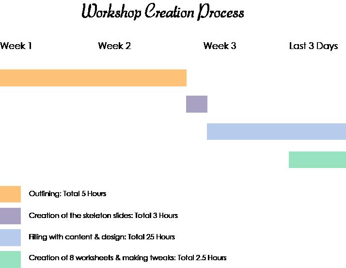 Workshop Creation Process.png