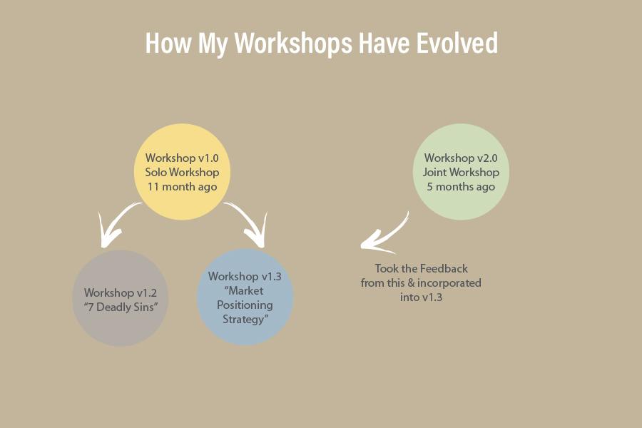 Workshop Evolution Chart_Maiko Sakai.jpg