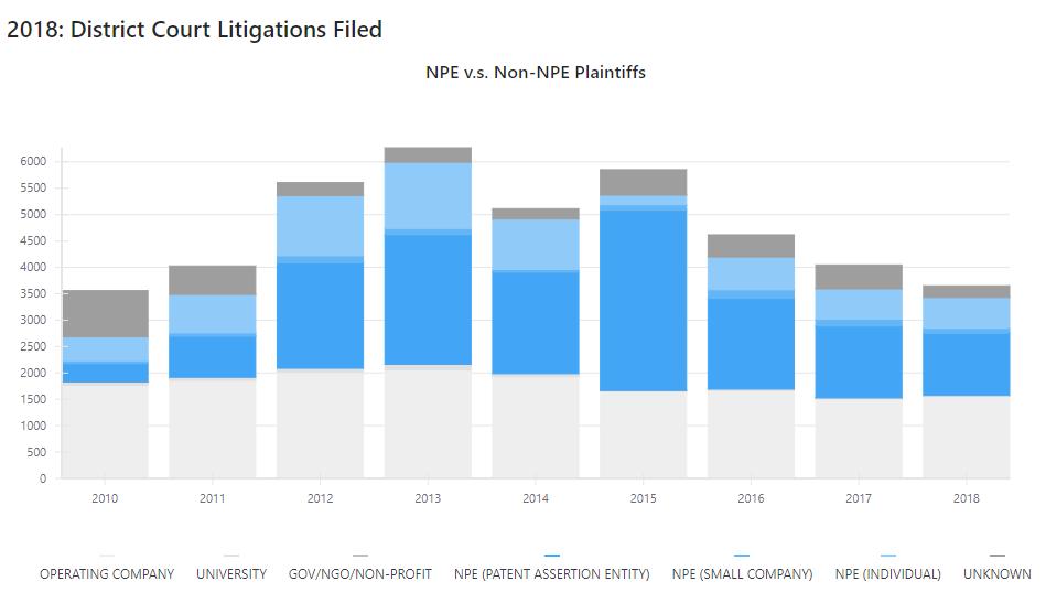 NPE litigation chart.PNG