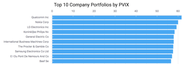 This chart shows the companies with the highest  average PVIX value . However, portfolio size is also an important consideration in assessing portfolio value. Hence, Unified's Portal allows users to switch between these views to gain a better understanding of the quantity and quality of any given portfolio.