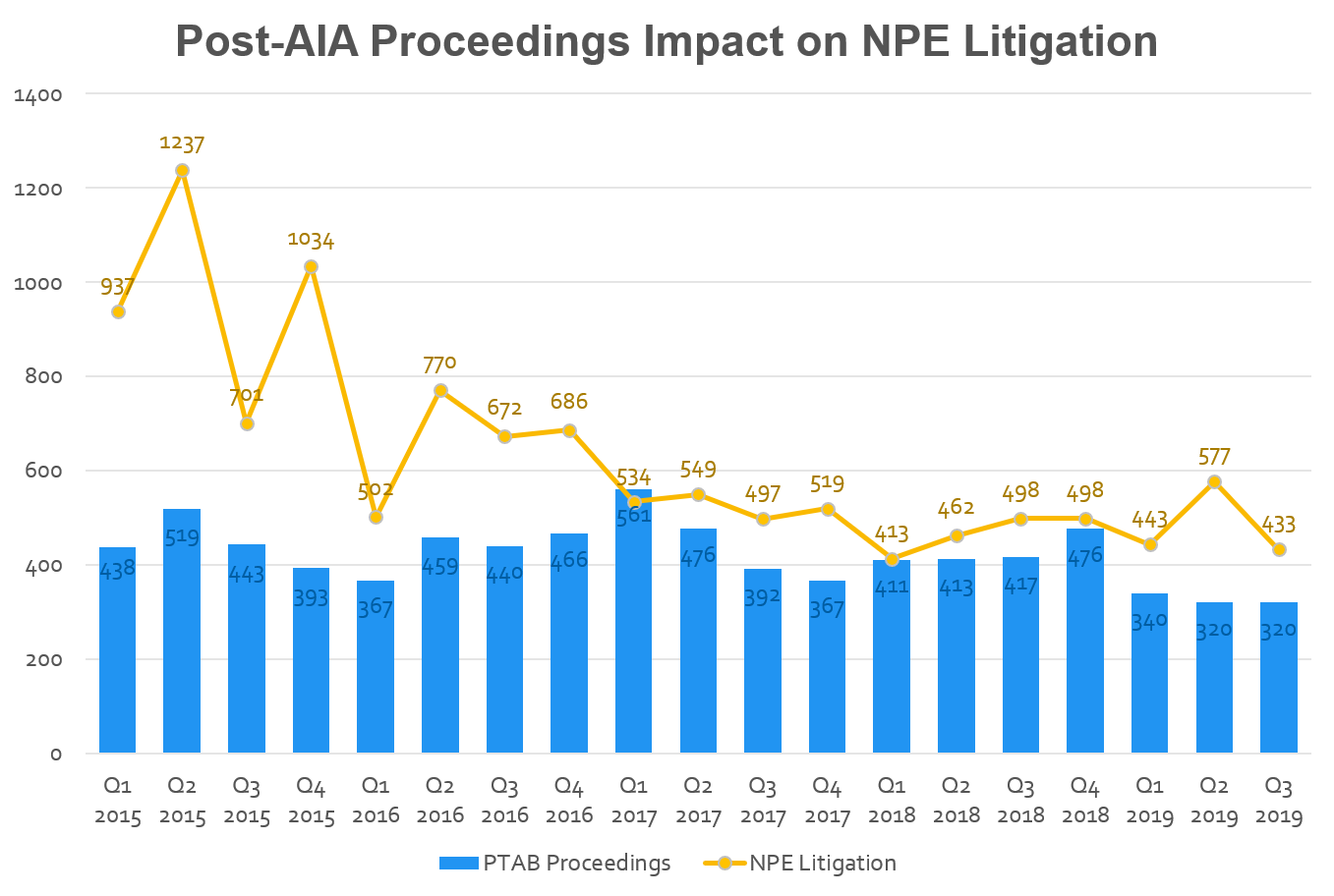 Source:   Unified Patents Q3 Patent Dispute Report . The number of new PTAB proceedings (IPRs, CBMs, and PGRs) during Q1-Q3 2019 was  down 22% compared to the same period in 2018 . Meanwhile, the PTAB's institution rate remained steady with  trial being instituted in 62% of IPRs  in 2019.