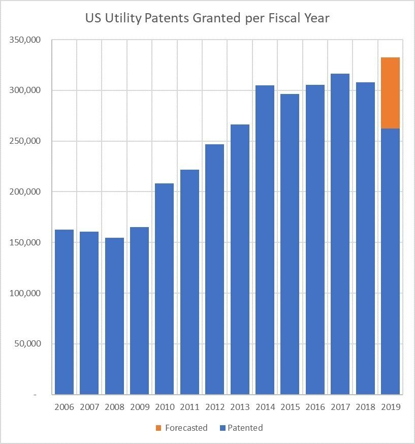Source:  Dennis Crouch,  US Utility Patents Granted per Year , Patently-O (July 11, 2019) (projecting 330,000 issued utility patents);  United States Patent and Trademark Office Performance and Accountability Report FY 2018  (Dec. 11, 2018), (showing 306,909 in FY 2018).