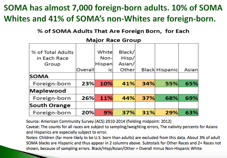 23% of South Orange-Maplewood Adult Population Is Foreign-Born