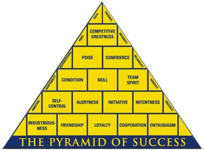 "Coach John Wooden's ""Pyramid of Success"" (2005)"