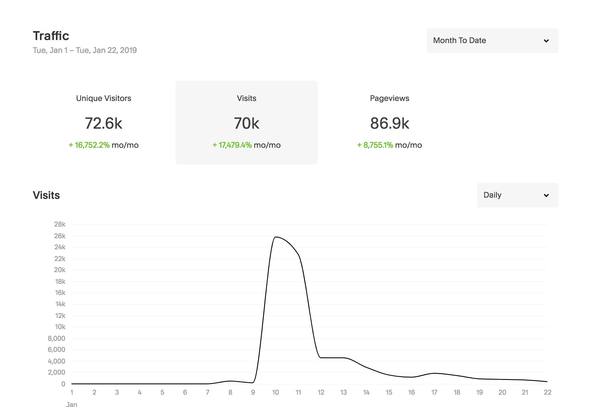 Traffic analytics for a recent post that we published on Campfire Labs' blog.