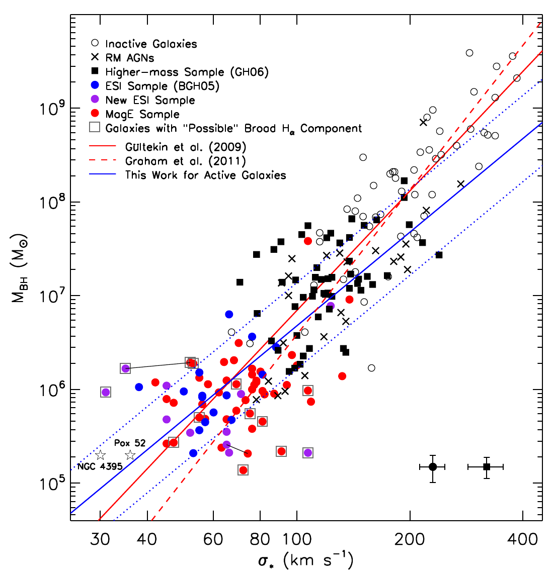 (Image Credit: Figure 6, Xiao et al (2011, arXiv:1106.6232))