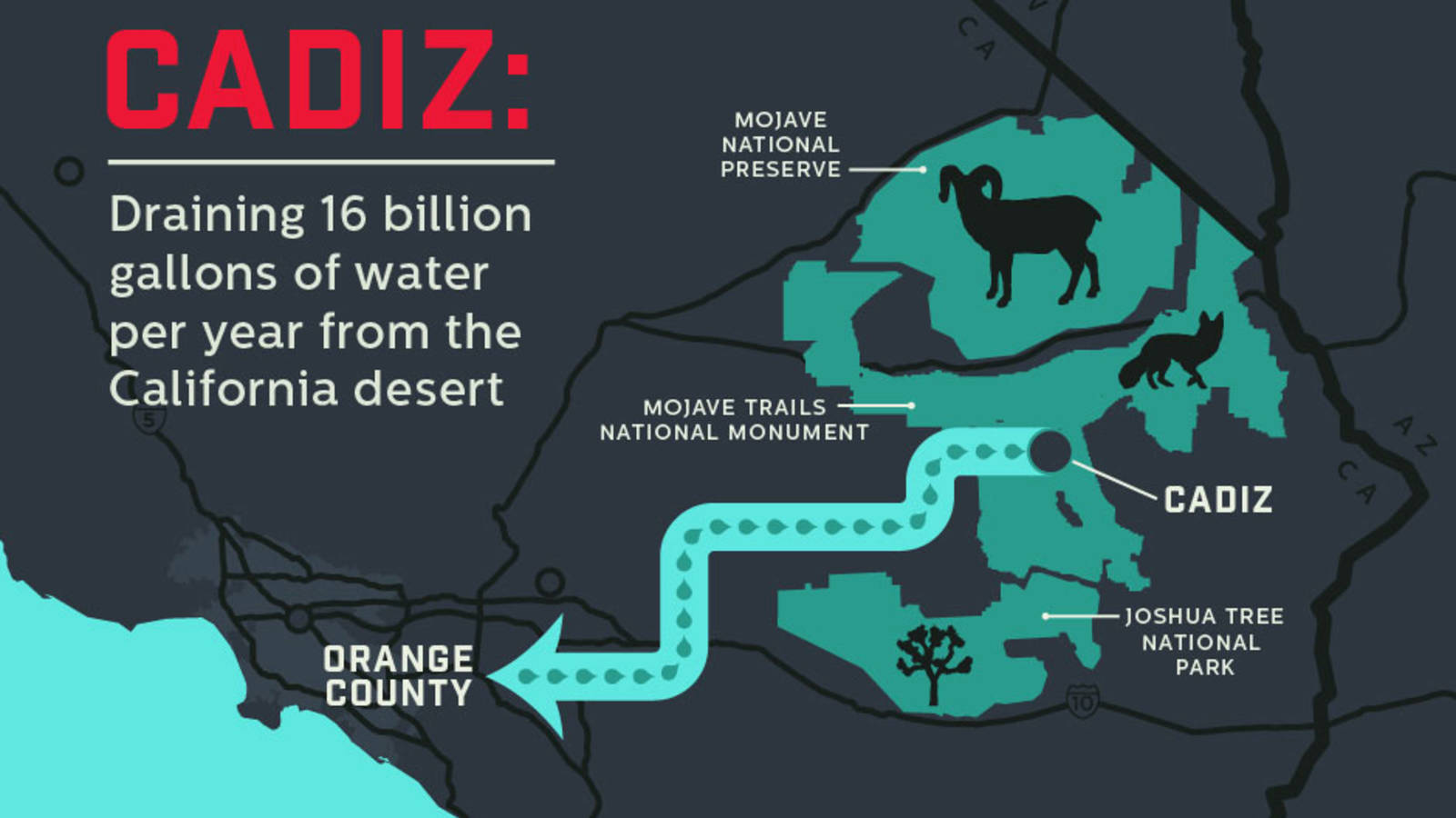 - Protect desert groundwater from wasteful exploitation.