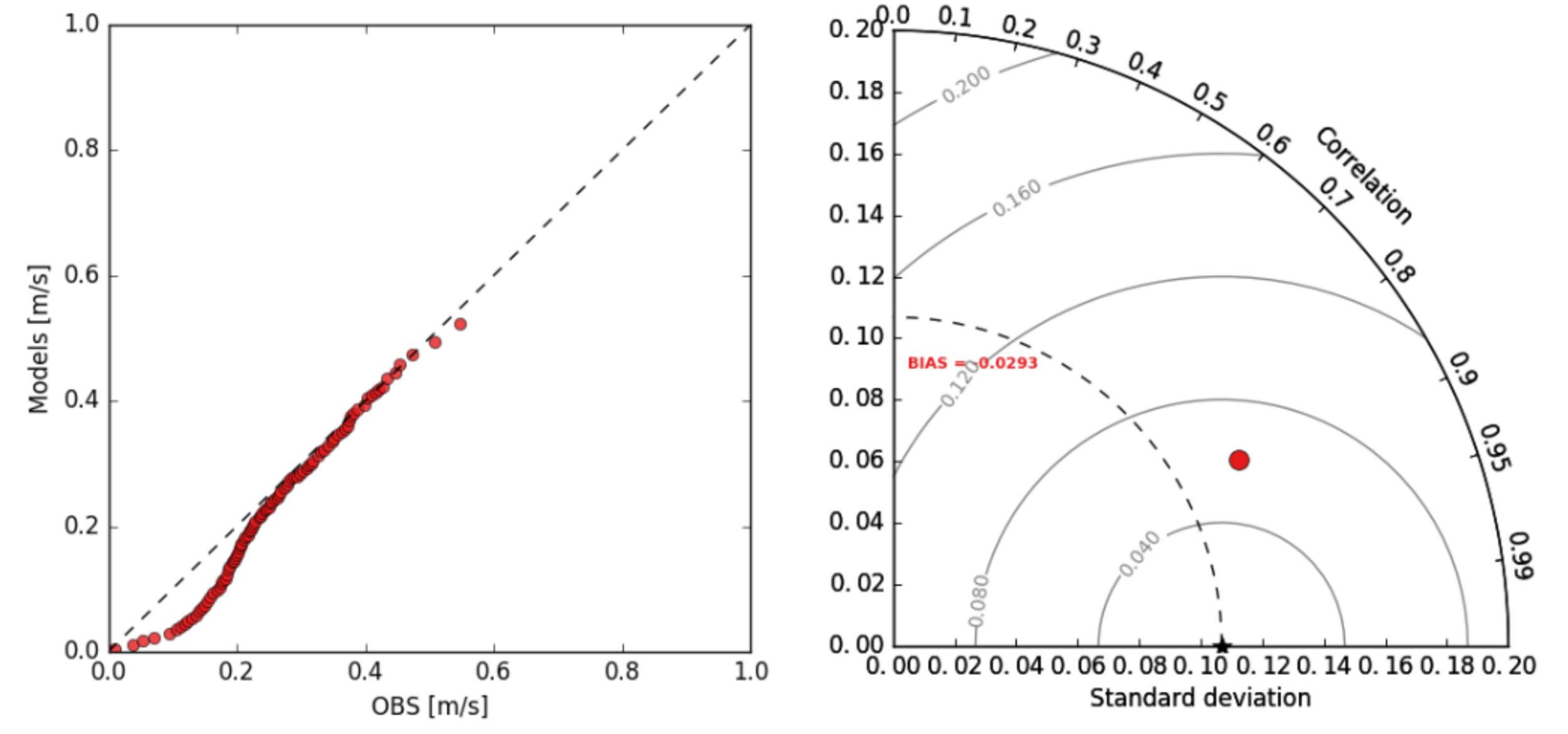 Left: QUANTILE-QUANTILE PLOT OF CURRENT SPEED AT 23.7 M BELOW SEA LEVEL AT THE VALIDATION LOCATION. RIGHT: TAYLOR DIAGRAM OF CURRENT SPEED AT 23.7 M OF DEPTH. THE COMPARISON IS FOR THE PERIOD 23/06/2006 - 24/07/2006.
