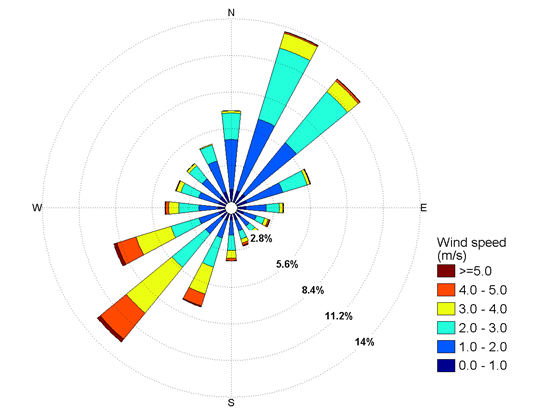 Figure 3: Annual wind rose plot for one of the sites. Sectors indicate the direction from which the wind is coming.