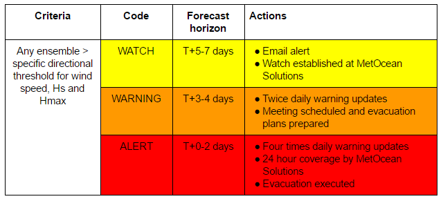 Example of Storm Watch programme. T indicates present time.