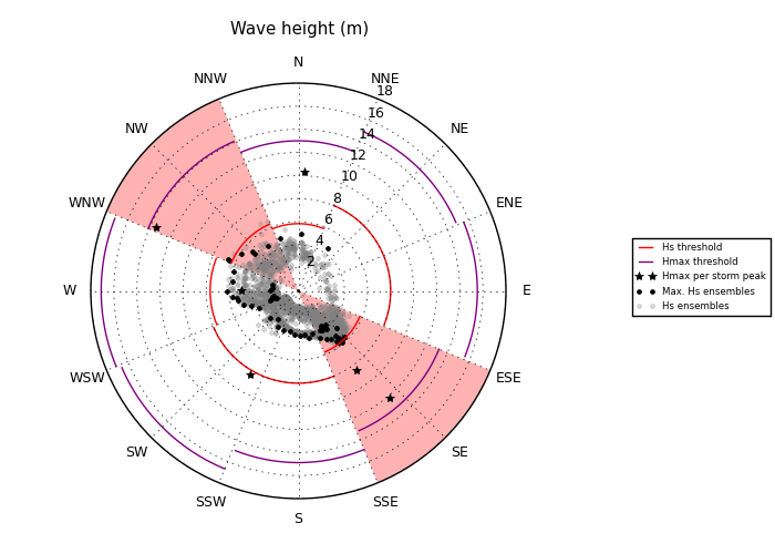 Wave height warnings. Red shaded area represents the incoming wave direction for which thresholds are exceeded.