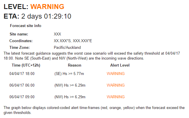 Example of Storm Watch alert email.