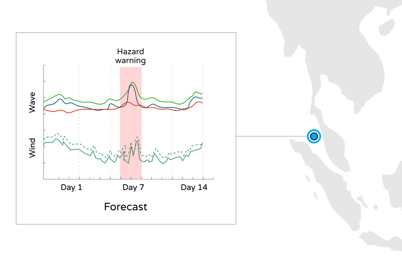 Marine Weather APIs — MetOcean Solutions