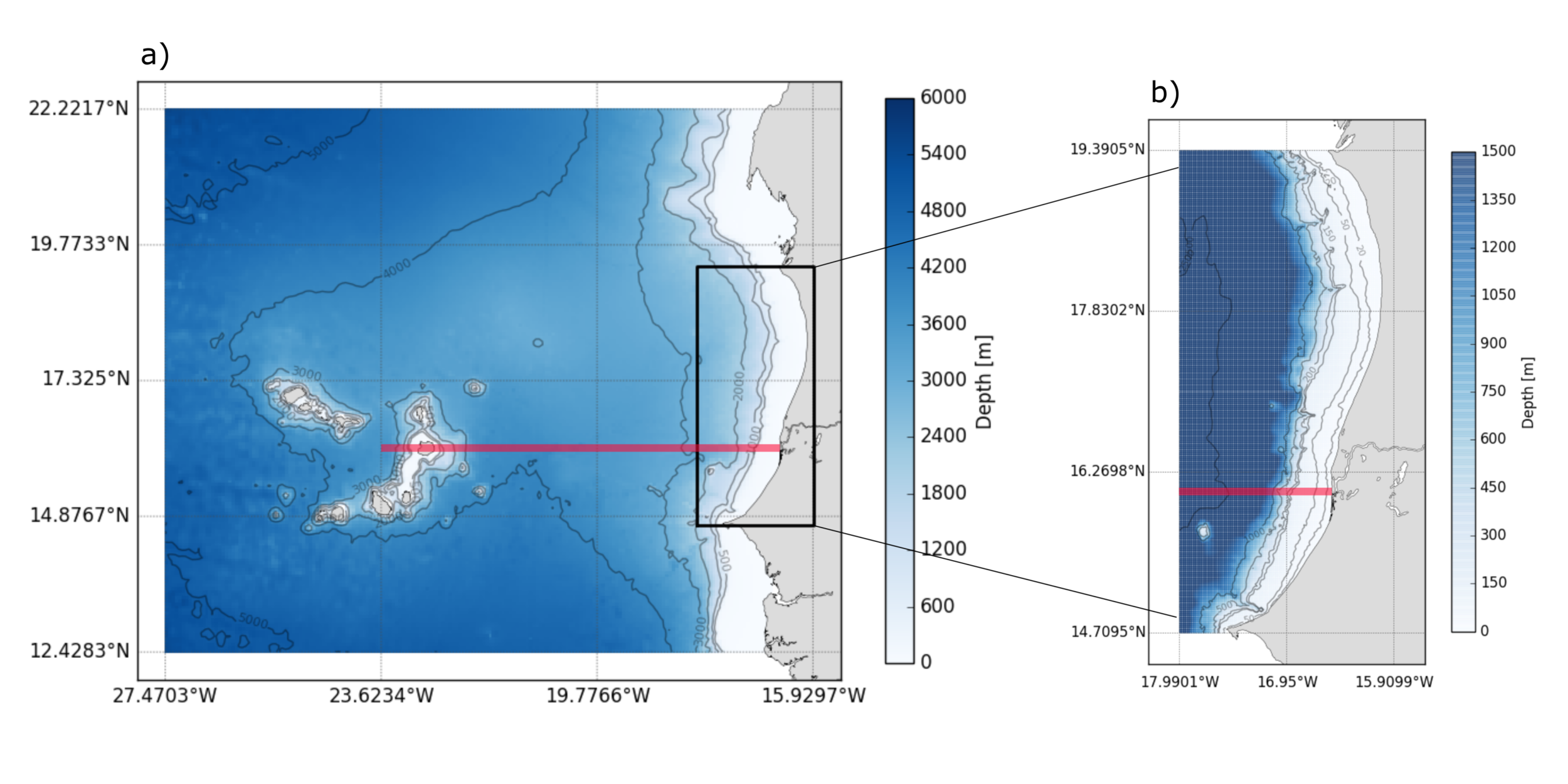 Figure 2: ROMS (a) regional (6 km) and (b) local (2km) computational model grids. The red lines illustrate the transect corresponding to the vertical sigma grid structures provided in the following figure. Note the bathymetry is represented with distinct colorbars in (a) and (b).