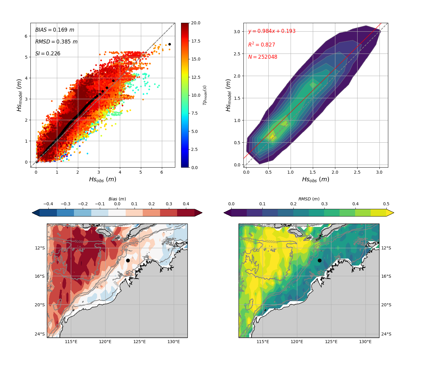 Figure 3. Validation against satellite altimeters of MetOcean Solutions' 5km Australia Northwest Shelf SWAN domain using the old physics source terms. Overall scatter diagram and scatter density are shown at the top. Model bias and RMSD are presented at the bottom.