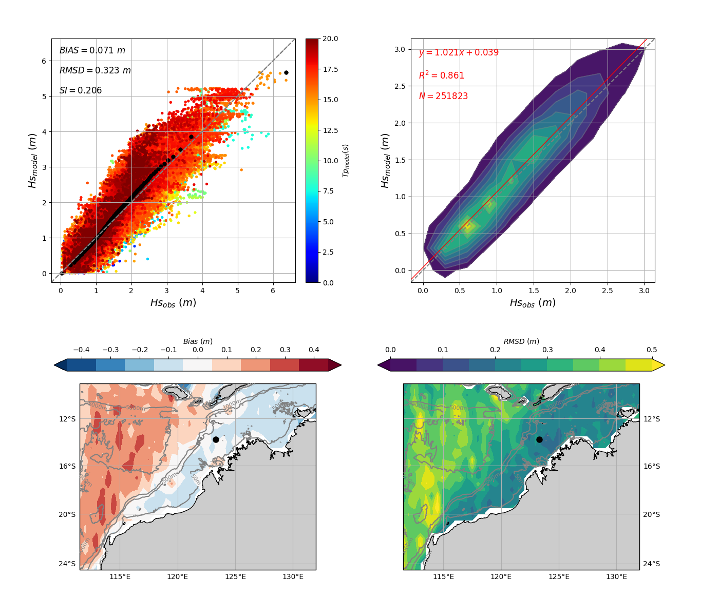 Figure 4. Validation against satellite altimeters of MetOcean Solutions' 5km Australia Northwest Shelf SWAN domain using the new ST6 physics source terms. Overall scatter diagram and scatter density are shown at the top. Model bias and RMSD are presented at the bottom.