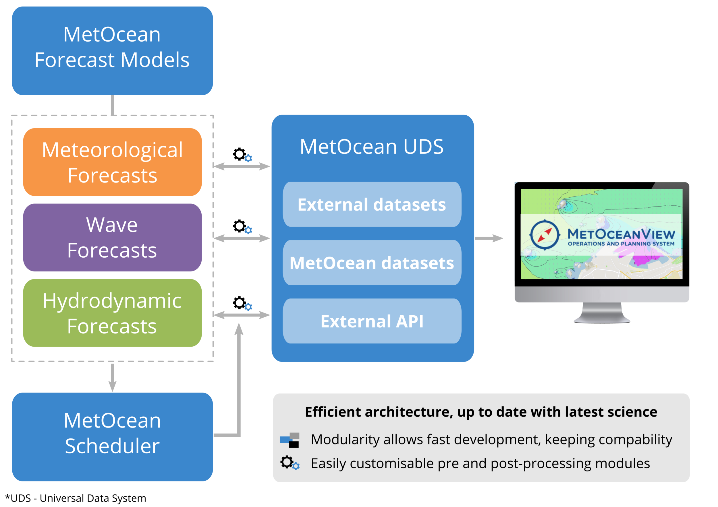 General architecture concept of MetOcean's operational system.