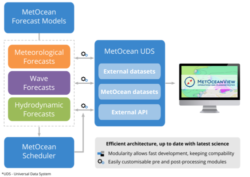 New open-source library for processing ocean wave spectra