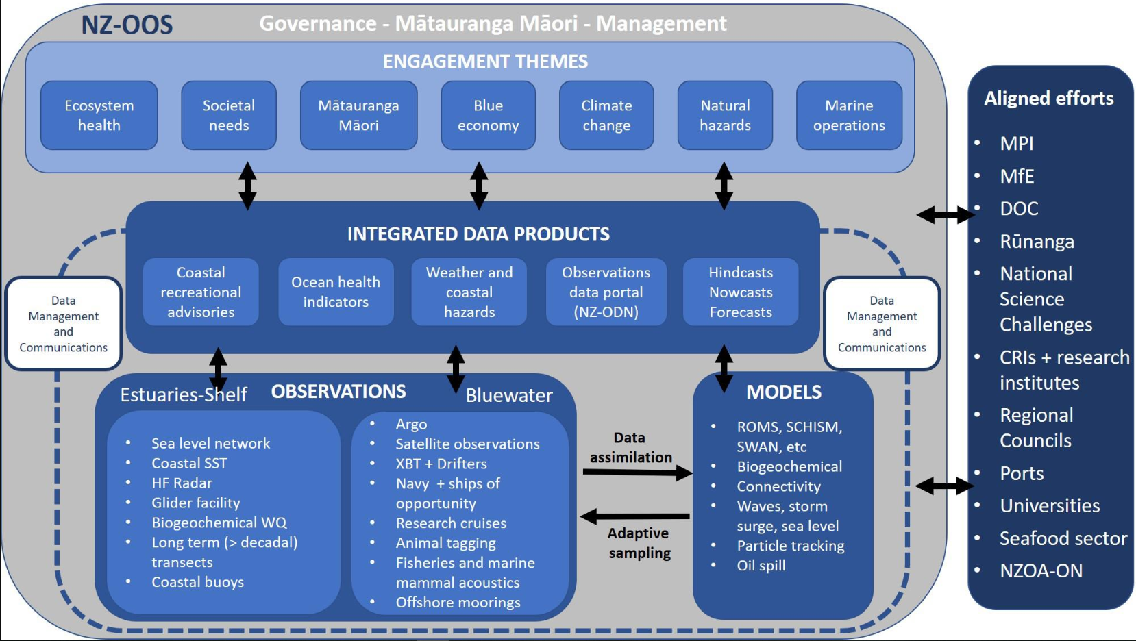 Towards an Integrated Ocean Observing System for new zealand. From  O'Callaghan  et al.  (2019)