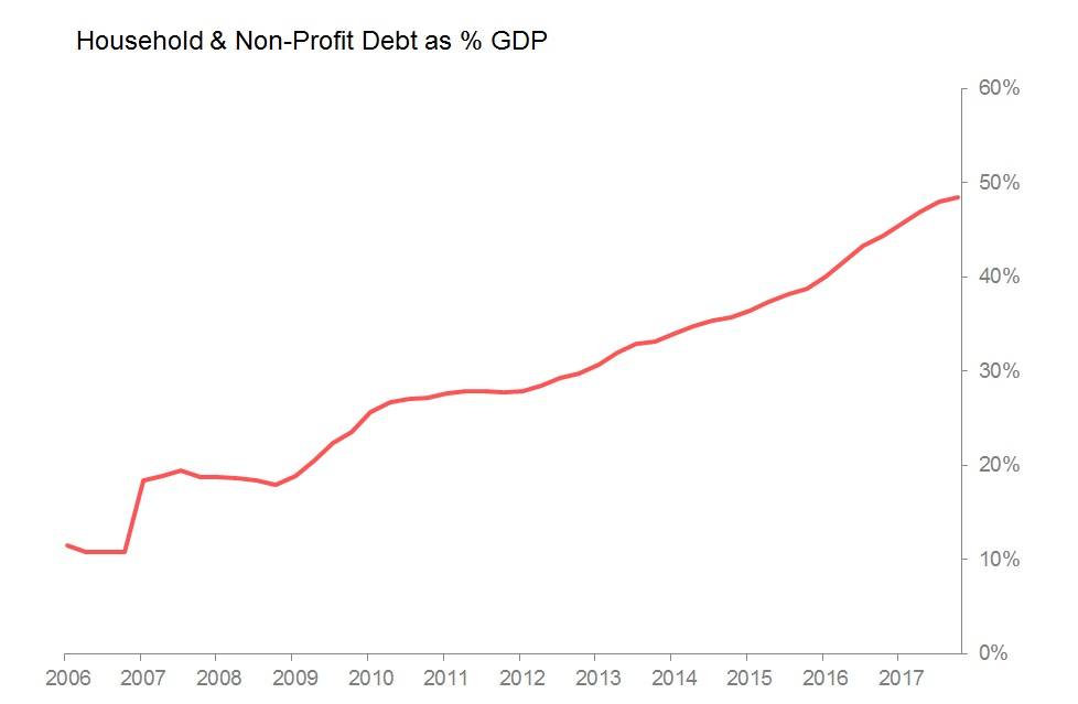 hhold debt gdp.jpg