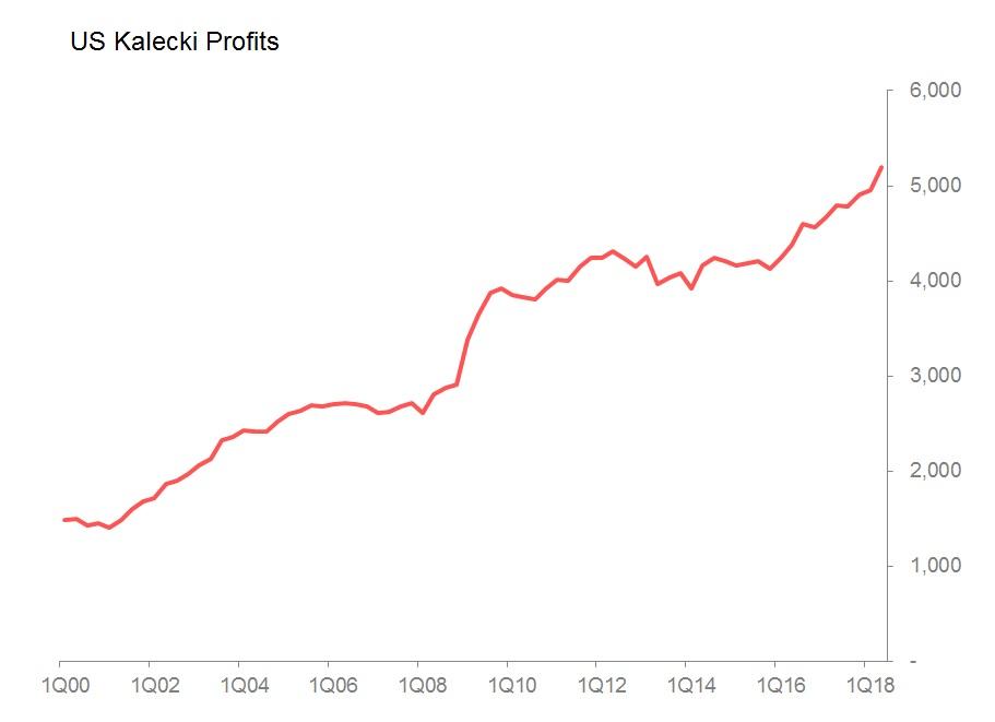 kalecki profits.jpg