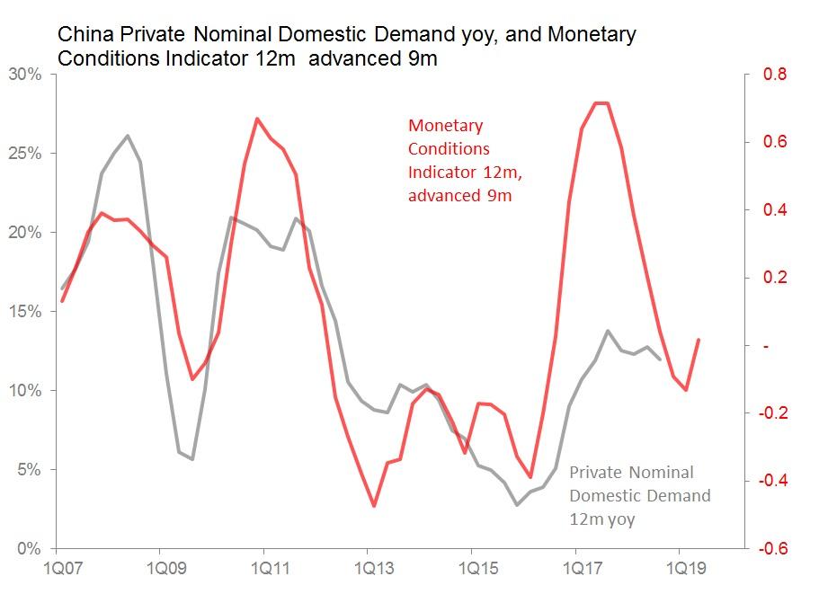 mci pri domestic demand.jpg