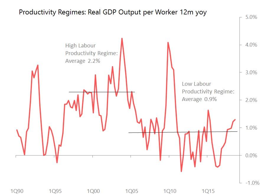 productivity regimes.jpg